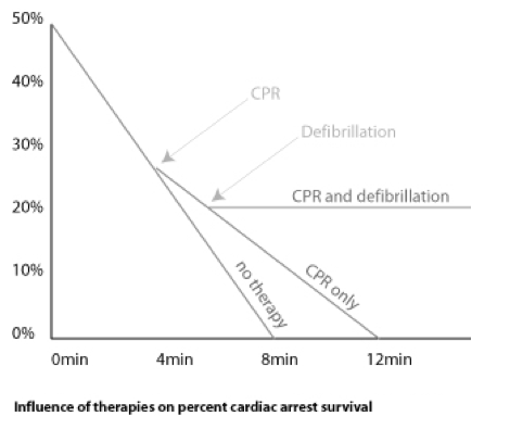 cardiac-arrest-survival
