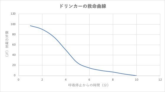 drinkers-survival-curve