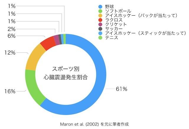 commotio-cordis-graph