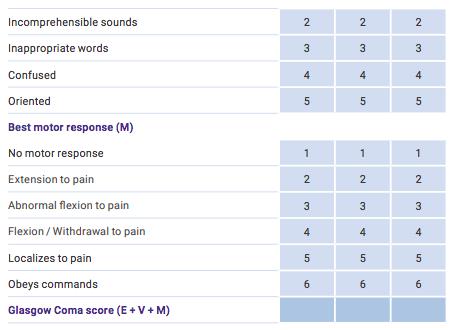 glasgow-coma-scale-2
